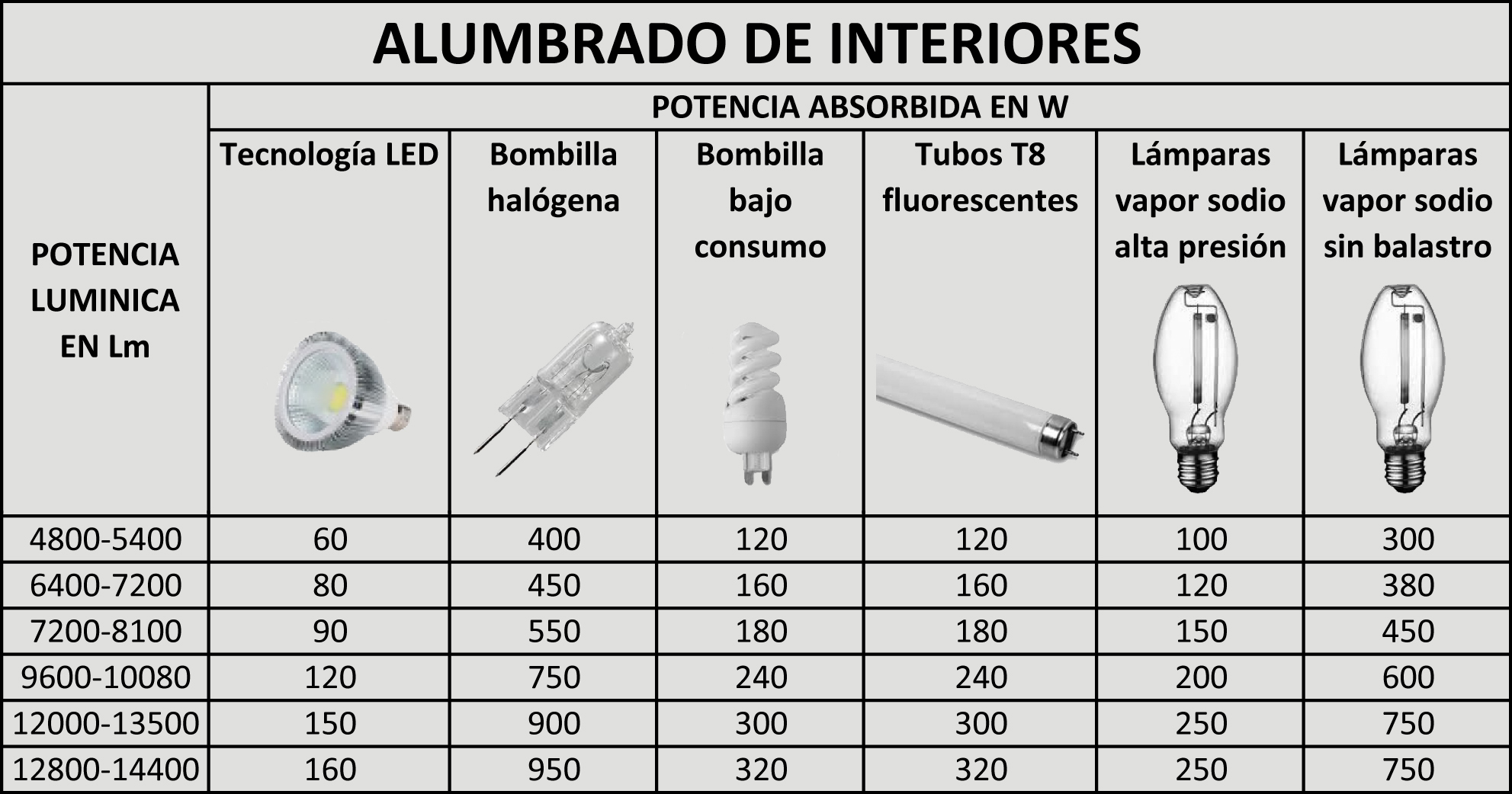 Tablas de equivalencias led luzled for Tabla equivalencia led vatios